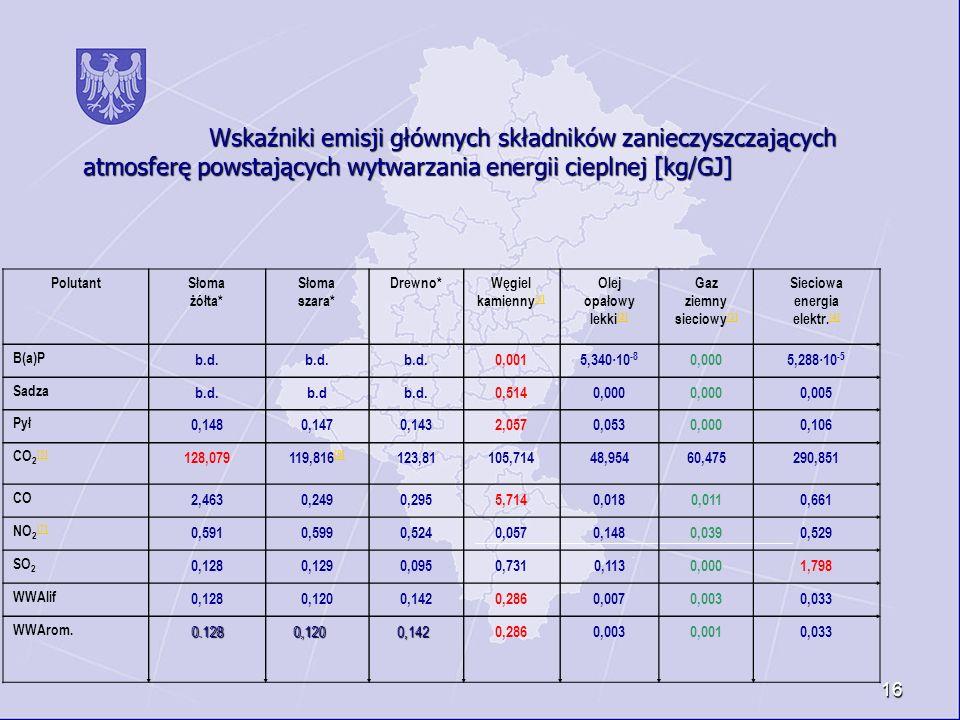 Wskaźniki emisji głównych składników zanieczyszczających atmosferę powstających wytwarzania energii cieplnej [kg/GJ]